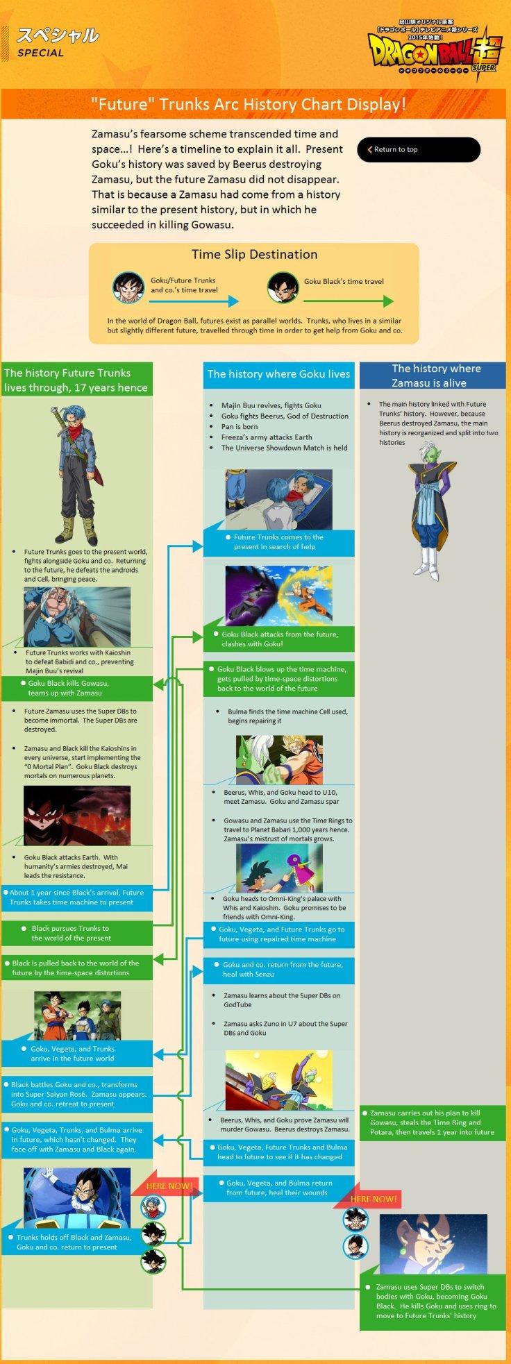 Goku Black Timeline